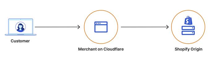 O2O 如何在 Cloudflare 上为 Shopify 商家工作的示意图。