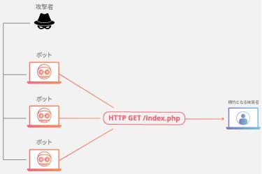 HTTPフラッド DDoS攻撃