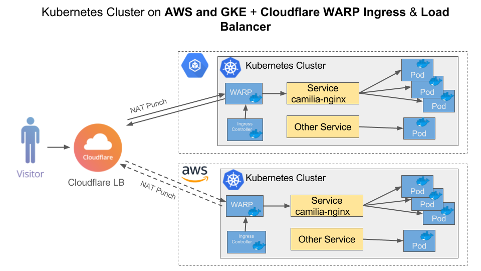 Old URL: https://support.cloudflare.com/hc/article_attachments/115003992972/Kub_WARP_CF_LB_GKE_AWS_Diagrams.png Article IDs: 115003384591 | Using Kubernetes on GKE and AWS with Cloudflare Load Balancer