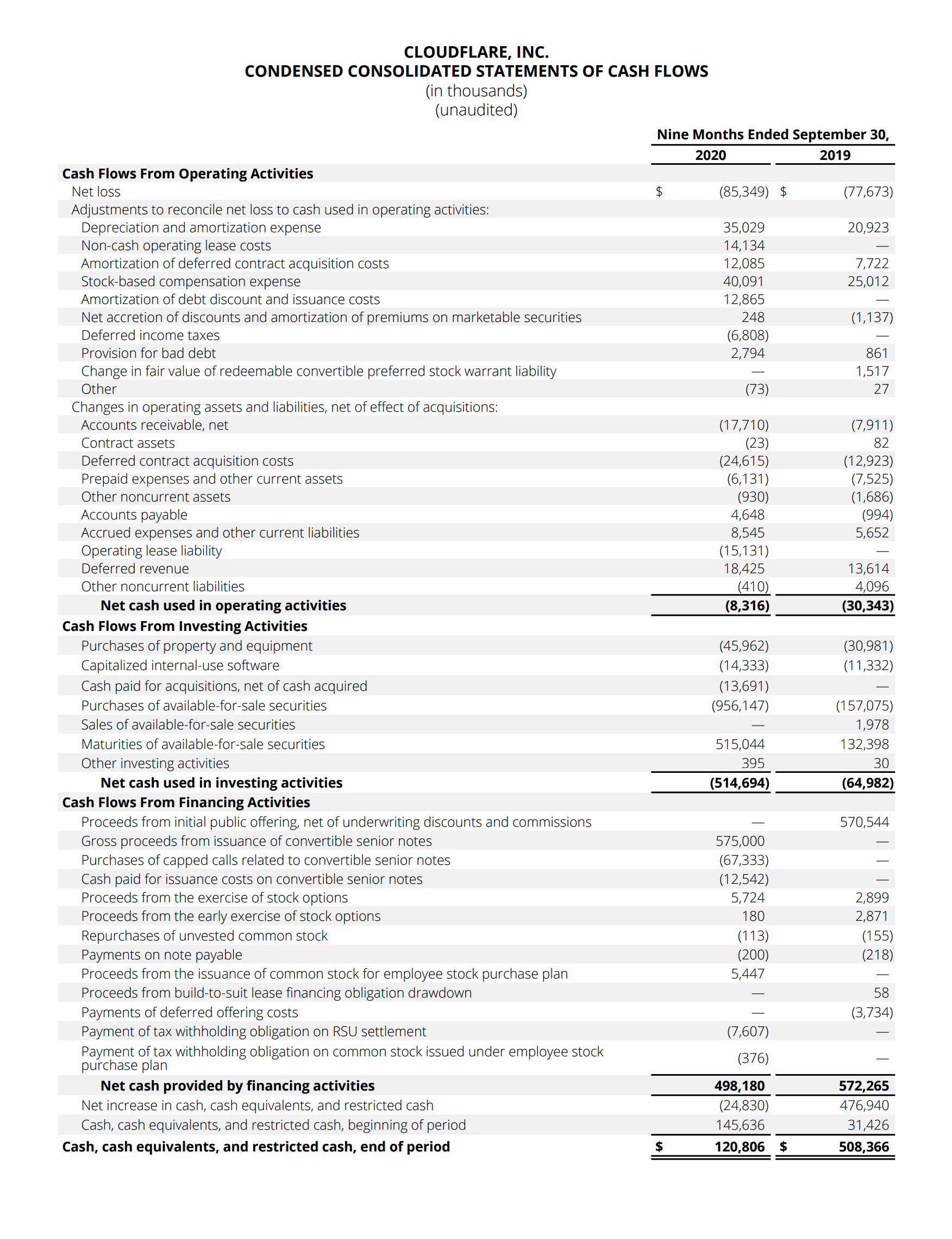 Cloudflare Inc. Condensed Consolidated Statements of Cash Flows