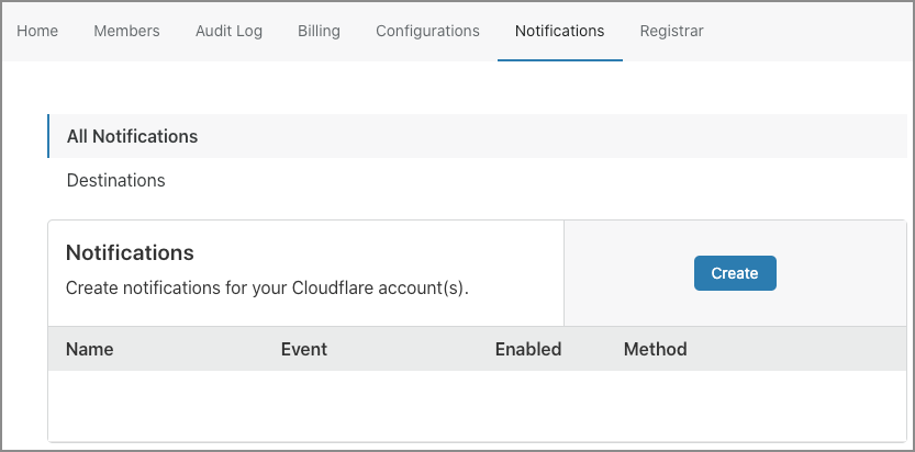 Screenshot of Cloudflare dashboard Notifications list.