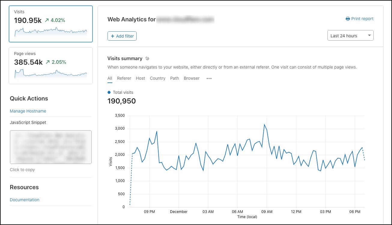 Visits summary metrics for Web Analytics