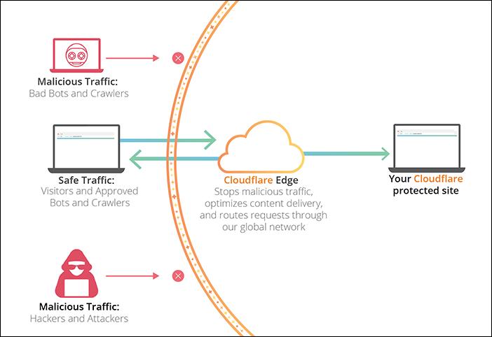 Cloudflareが悪意のあるトラフィックからサイトを保護する仕組みを示す図