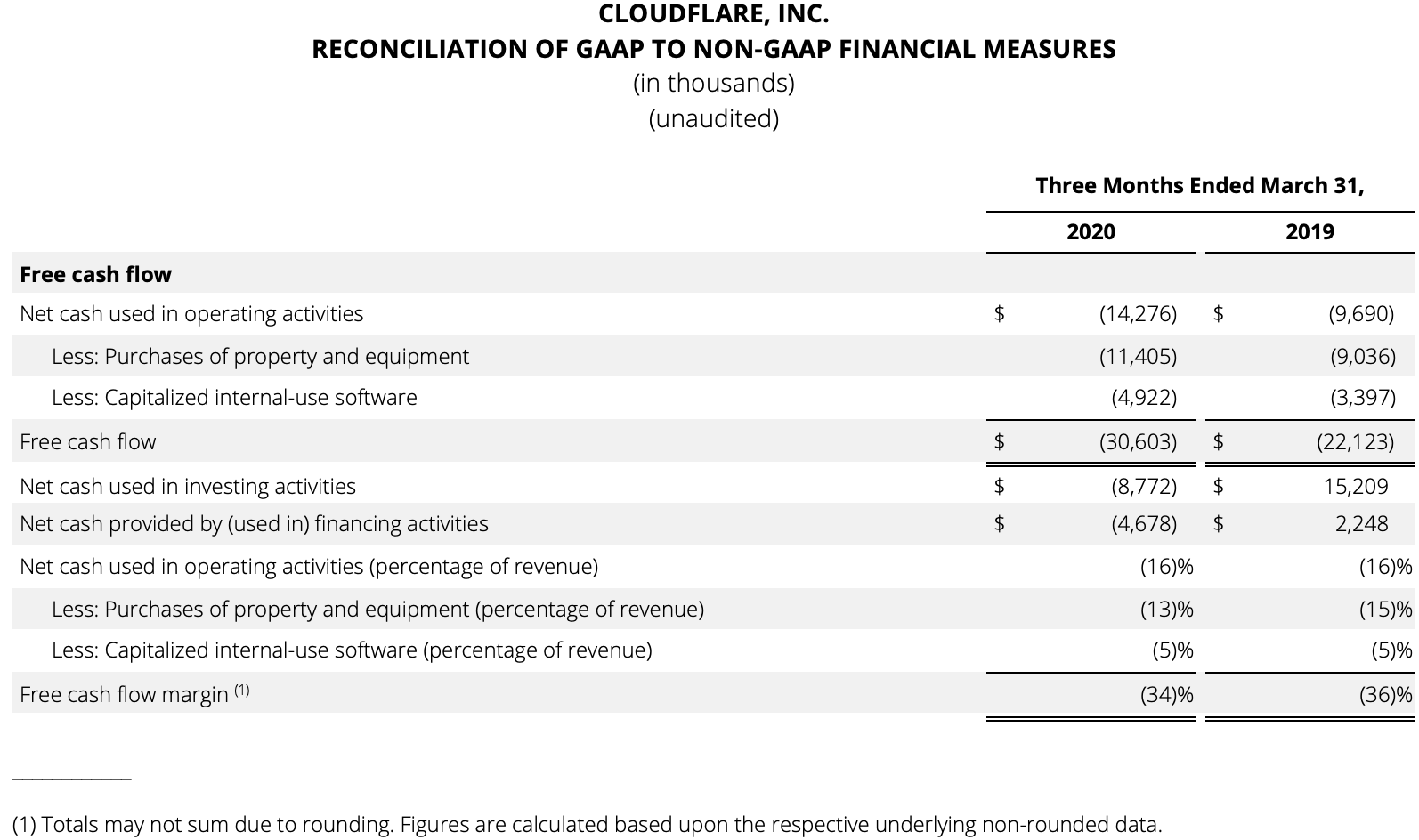 Reconciliation of GAAP 2