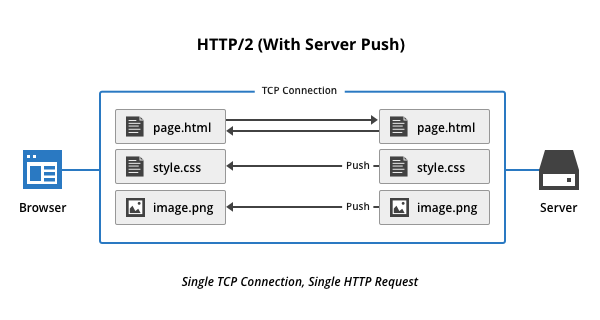Old URL: https://support.cloudflare.com/hc/en-us/article_attachments/115005733367/http2-server-push-2.png Article IDs: 115002816808 | How do I enable HTTP/2 Server Push in WordPress