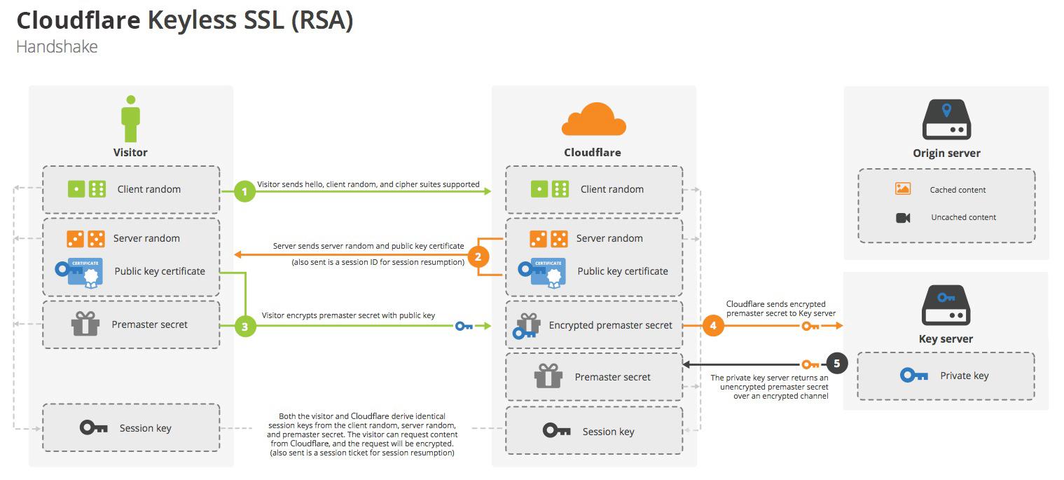 Cloudflare Keyless SSL Handshake (RSA)