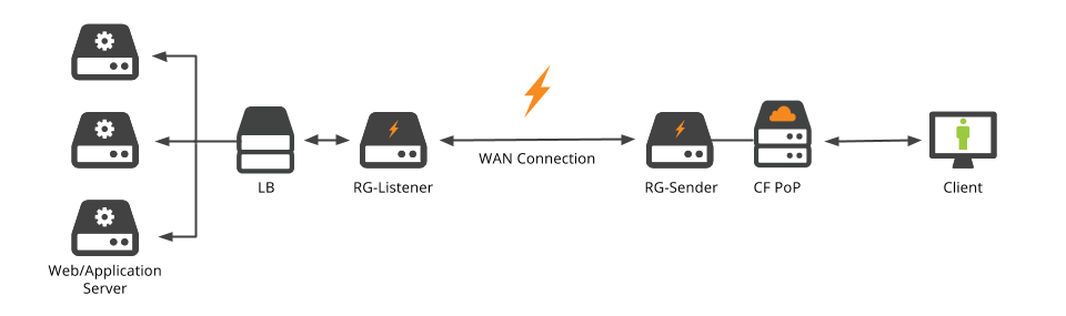 Old URL: https://support.cloudflare.com/hc/en-us/article_attachments/203459287/Railgun_Diagram__LB_Setup_.png Article IDs: 212794707 | General Best Practices for Load-Balancing at your origin with Cloudflare