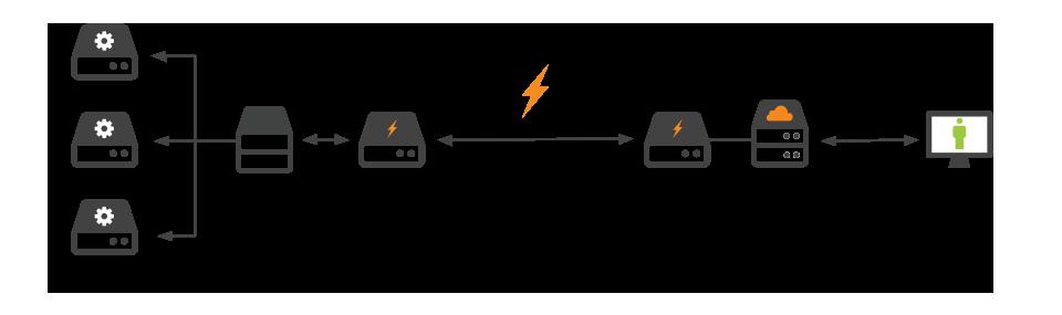 旧URL:https://support.cloudflare.com/hc/en-us/article_attachments/203459287/Railgun_Diagram__LB_Setup_.png  記事ID:212794707 | Cloudflareを使用したオリジンでのロードバランシングに関する一般的なベストプラクティス
