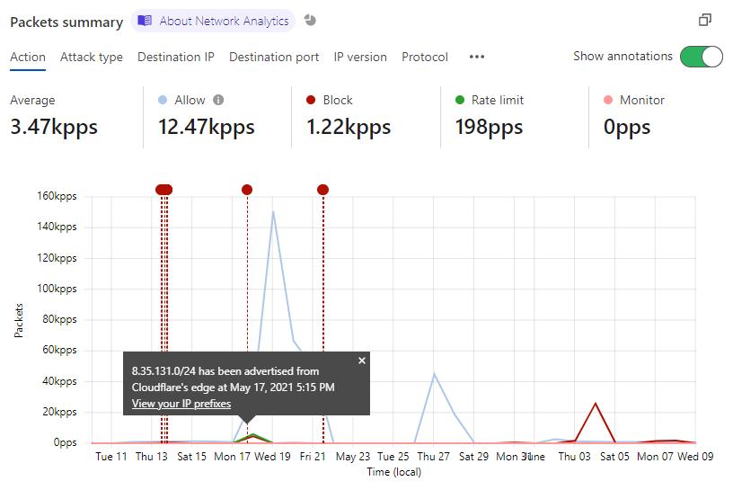 用于在 Network Analytics 图表中显示注释的开关按钮。