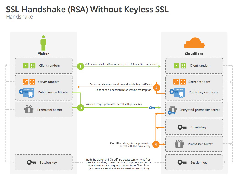 SSL Handshake (RSA) Without Keyless SSL