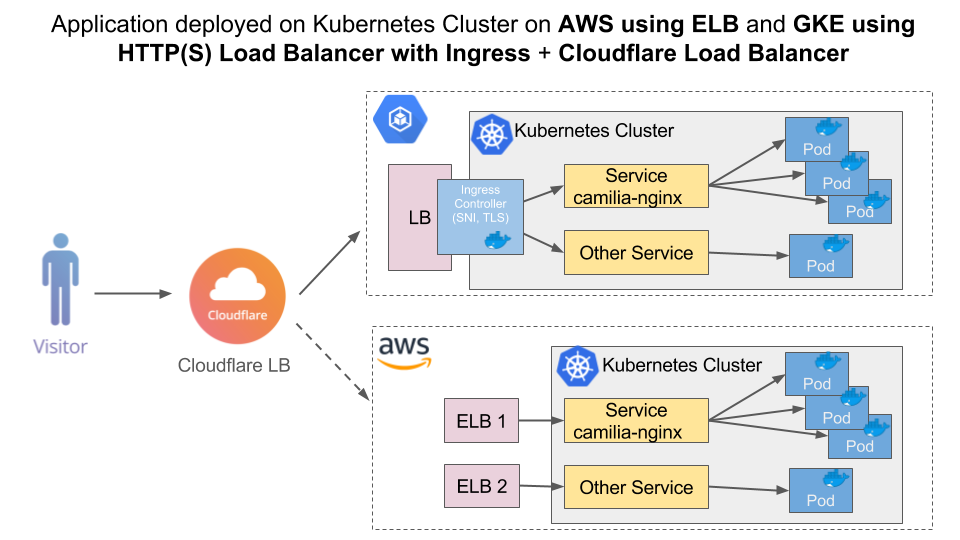Old URL: https://support.cloudflare.com/hc/article_attachments/115003990312/Kubernetes_GKE_HTTP_AWS_ELB_with_CF_LB.png Article IDs: 115003384591 | Using Kubernetes on GKE and AWS with Cloudflare Load Balancer