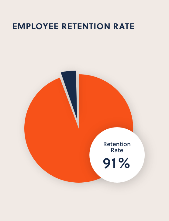 Employee retention rate graph