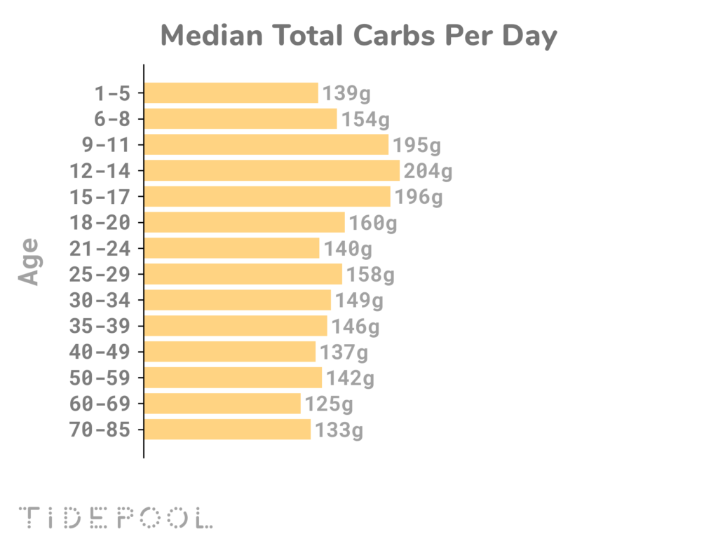 Median Carb intake by age