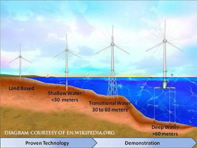 Offshore windpower- Wikipedia