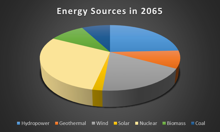 Future Renewable Energy Production