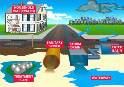 Stormwater_graphic_labeled