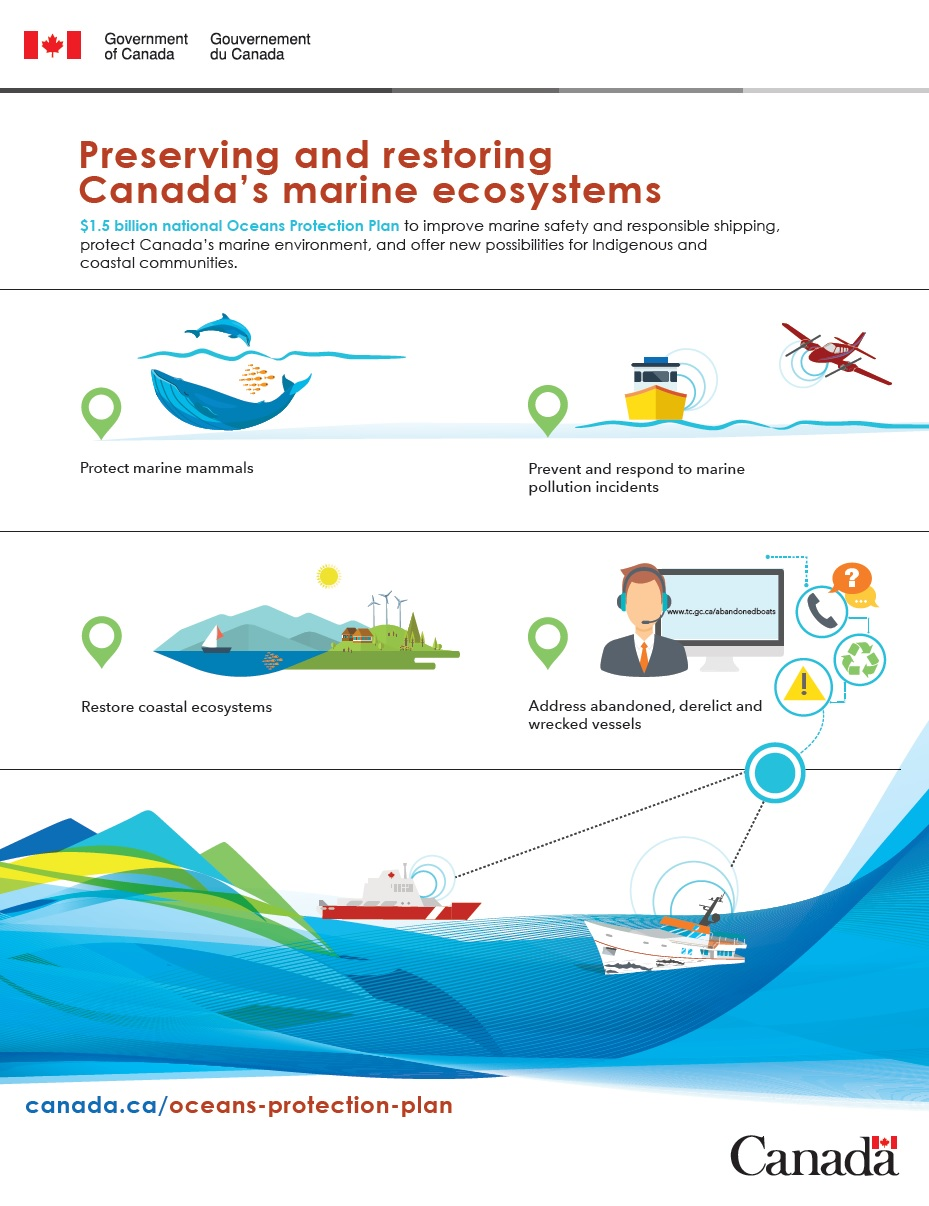preserving-restoring-canada-marine-safety-ecosystems-ENG