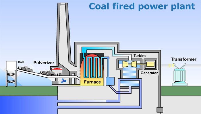 coal_fired_powerplants