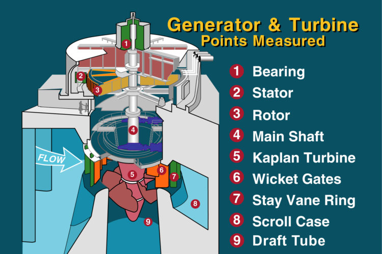 power_plant-generator_turbine