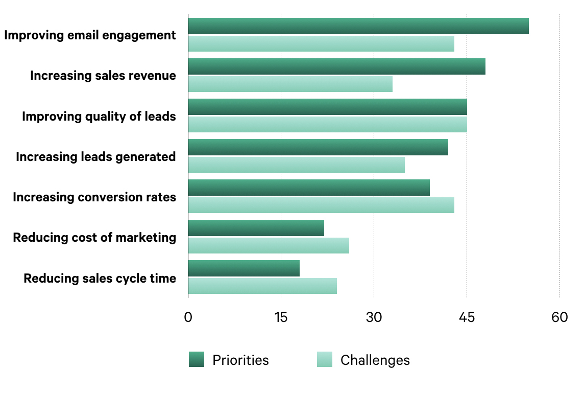 Priorities vs. Challenges of Email Marketing, According to Marketers Worldwide