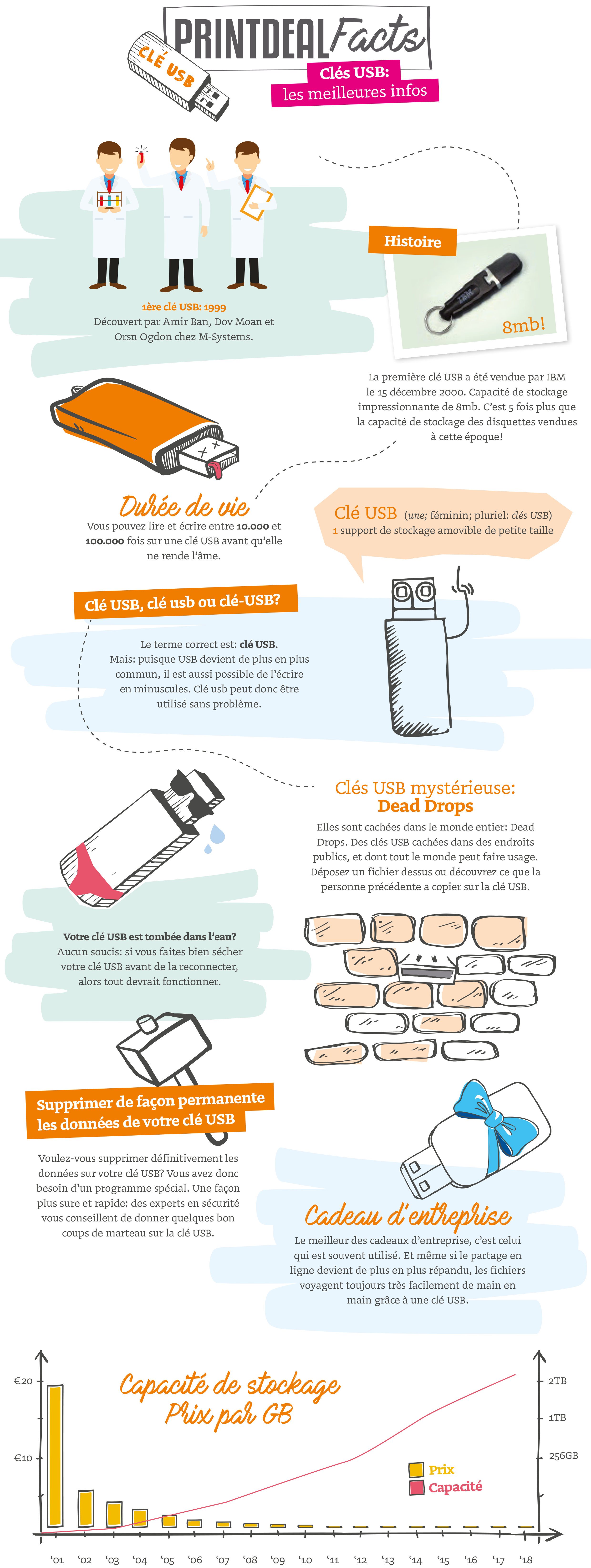 infographic USB PD-FR
