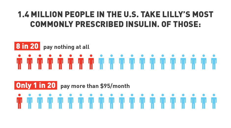 1.4-million-people-in-the-us-take-lillys-most-prescribed-insulin-infographic-INSULI~1
