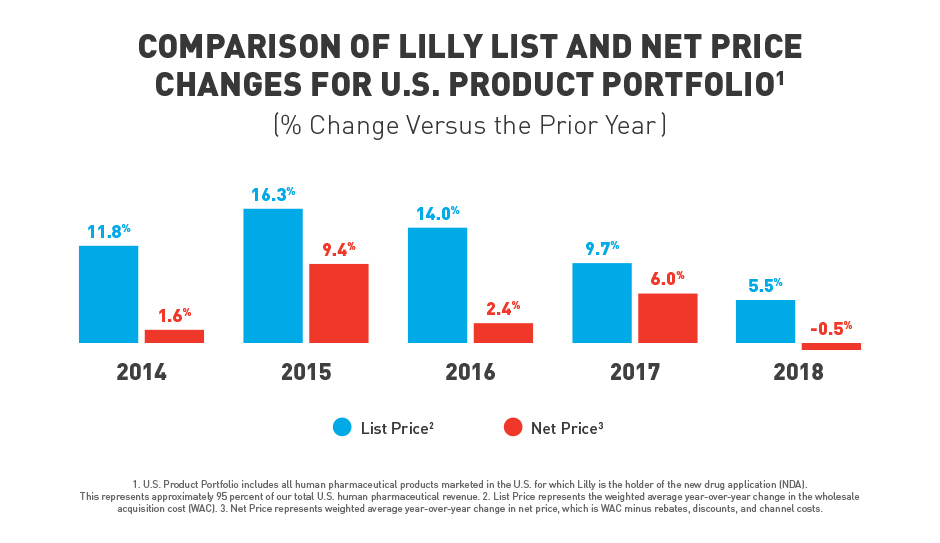 comparison-of-lilly-list-and-net-price-changes-graph-COMPAR-1