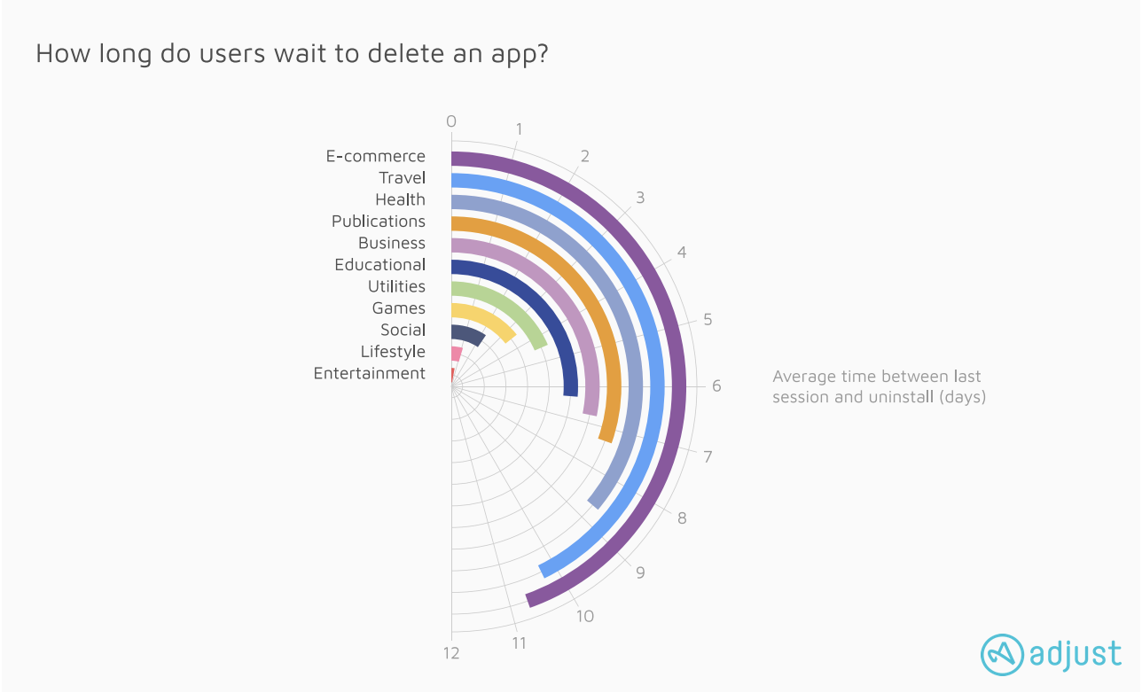 Adjust how long do users wait to delete an app graph