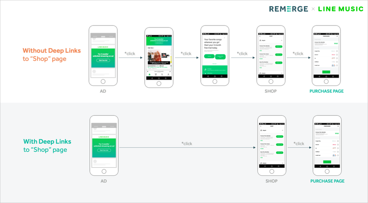 Why Deep Links Matter for Your Revenue Goals: A Line Music