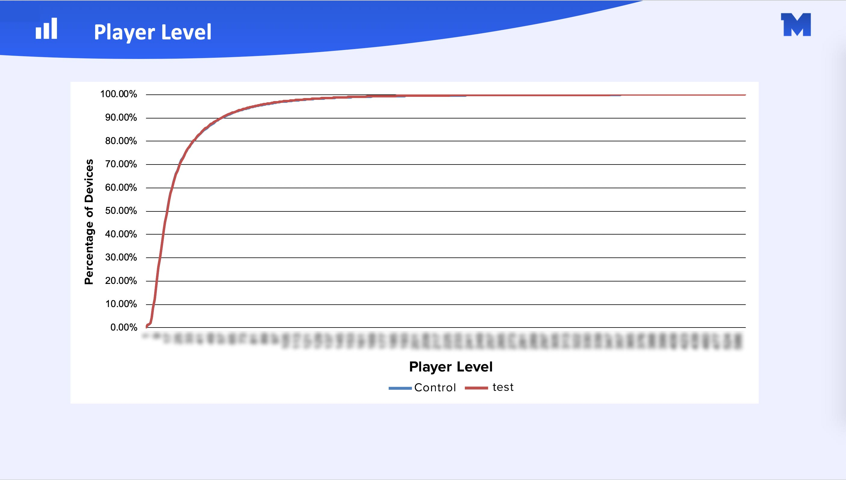 Player-Level