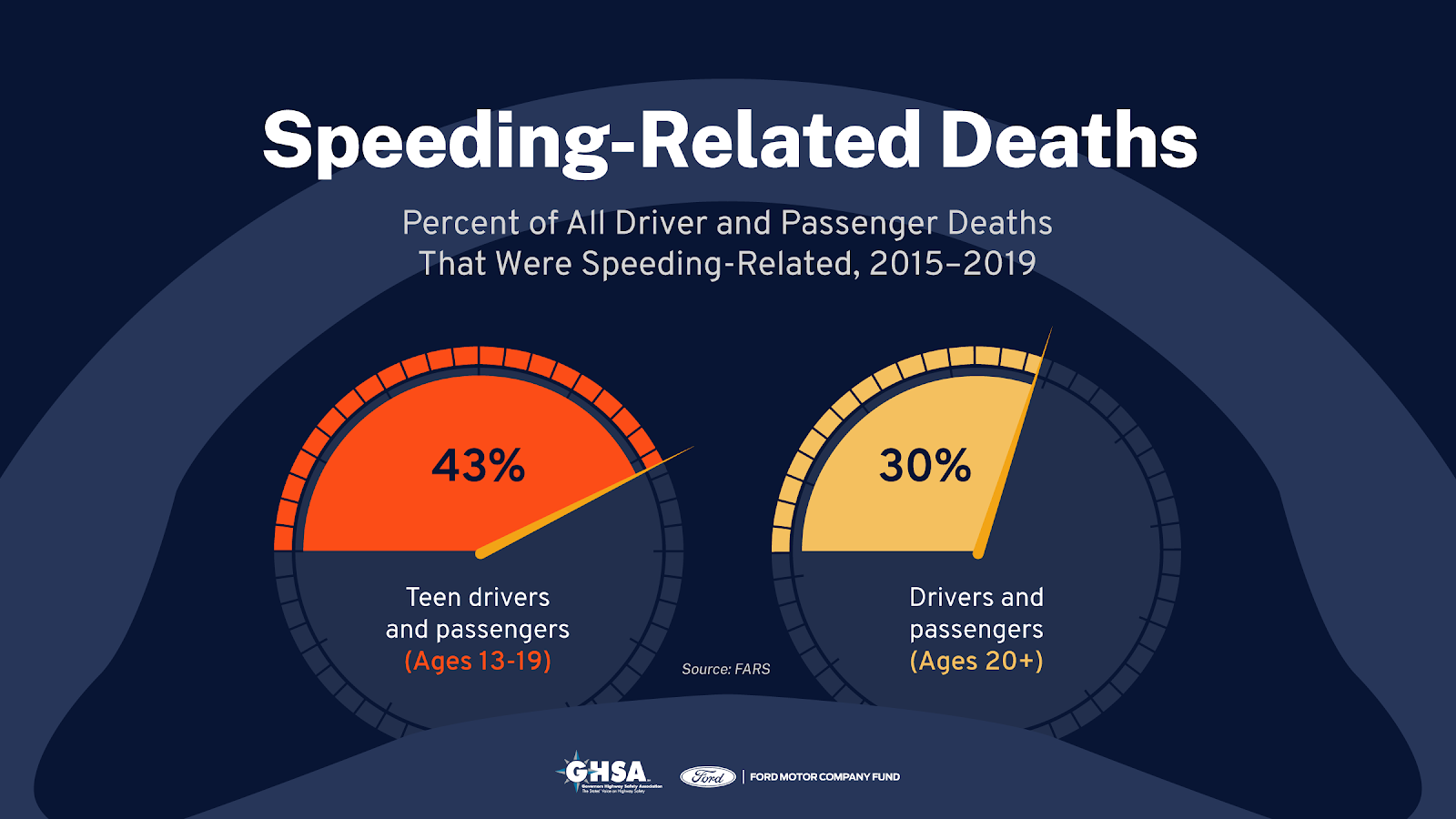 SpeedingDeaths