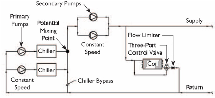 Staged-Pumps-Chillers