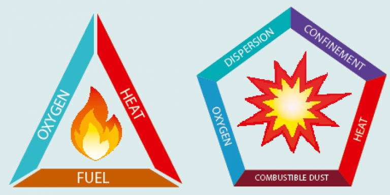 Dust-Explosion-Pentagon-Fire-Triangle-768x384