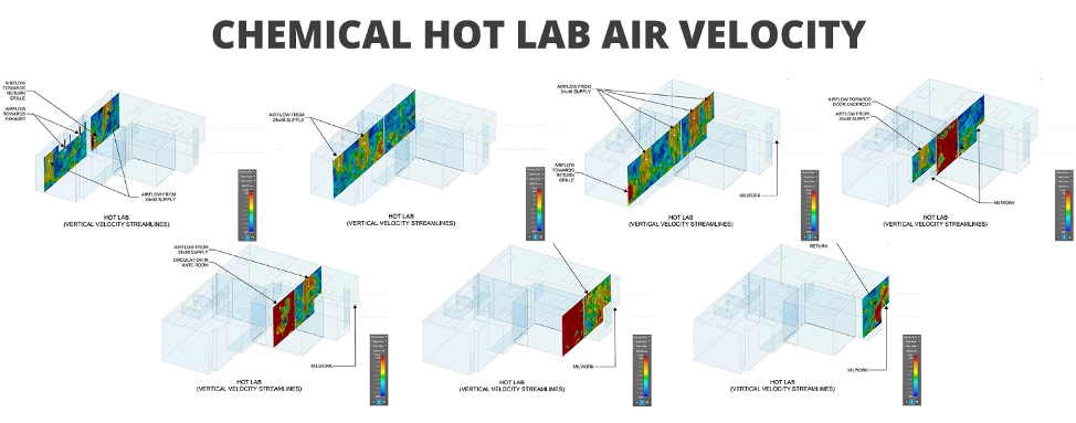Chemical Hot Lab Air Velocity