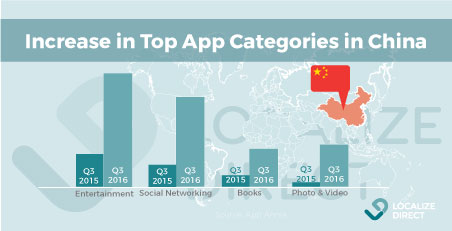 Top-categories-china