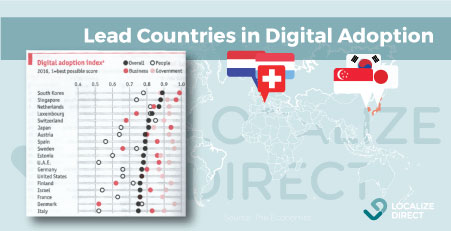 South-Korea-digital-market-lead