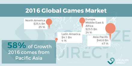 2016-Global-Game-App-market-localization
