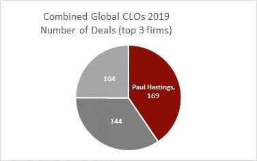 combined-global-clos-2019---paul-hastings