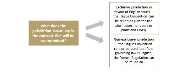 Chart - Exclusive Jurisdiction