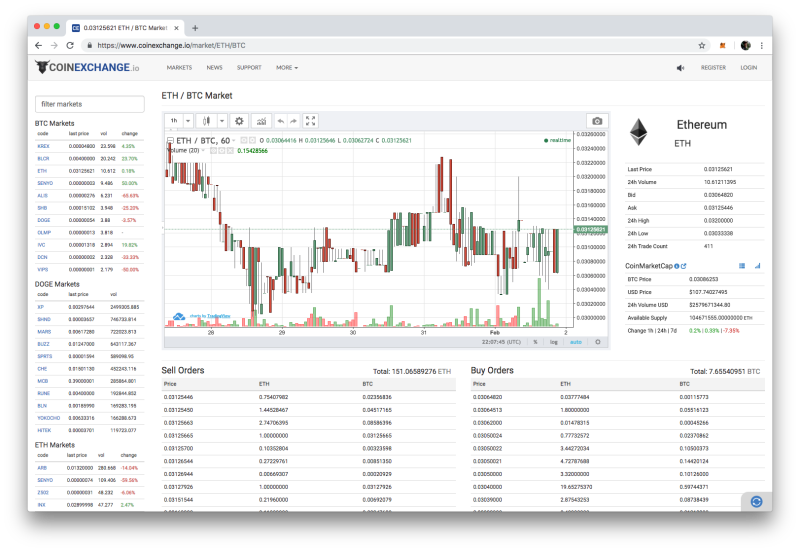 Coinexchange crypto exchange