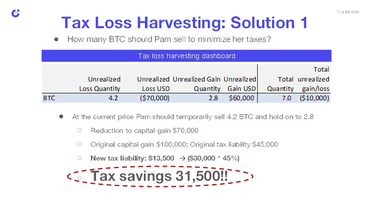 Tax loss harvesting informational graph