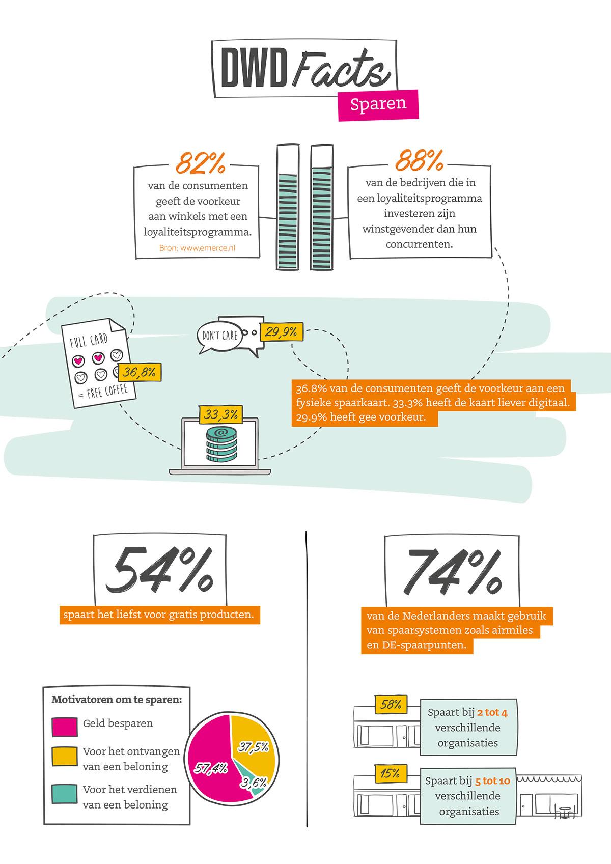 spaarkaarten-blog-infographic