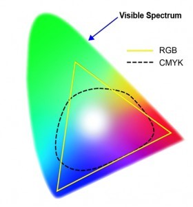 Wat is RGB