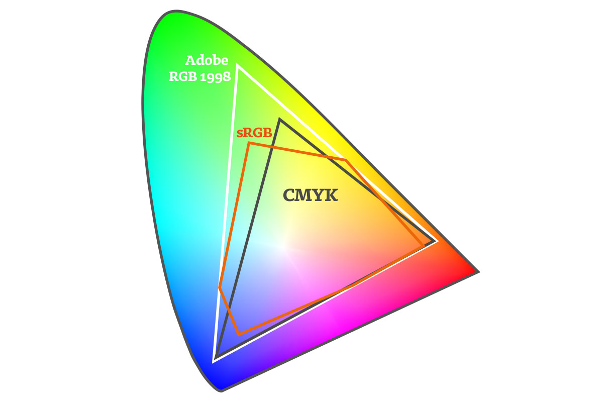 RGB-CMYK-illustrator-spectrum-Gamut