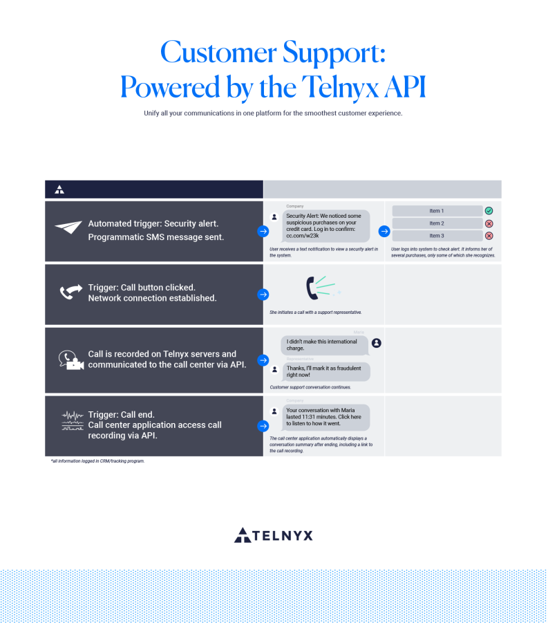 Customer Support Applications—Powered by Telnyx [INFOGRAPHIC]