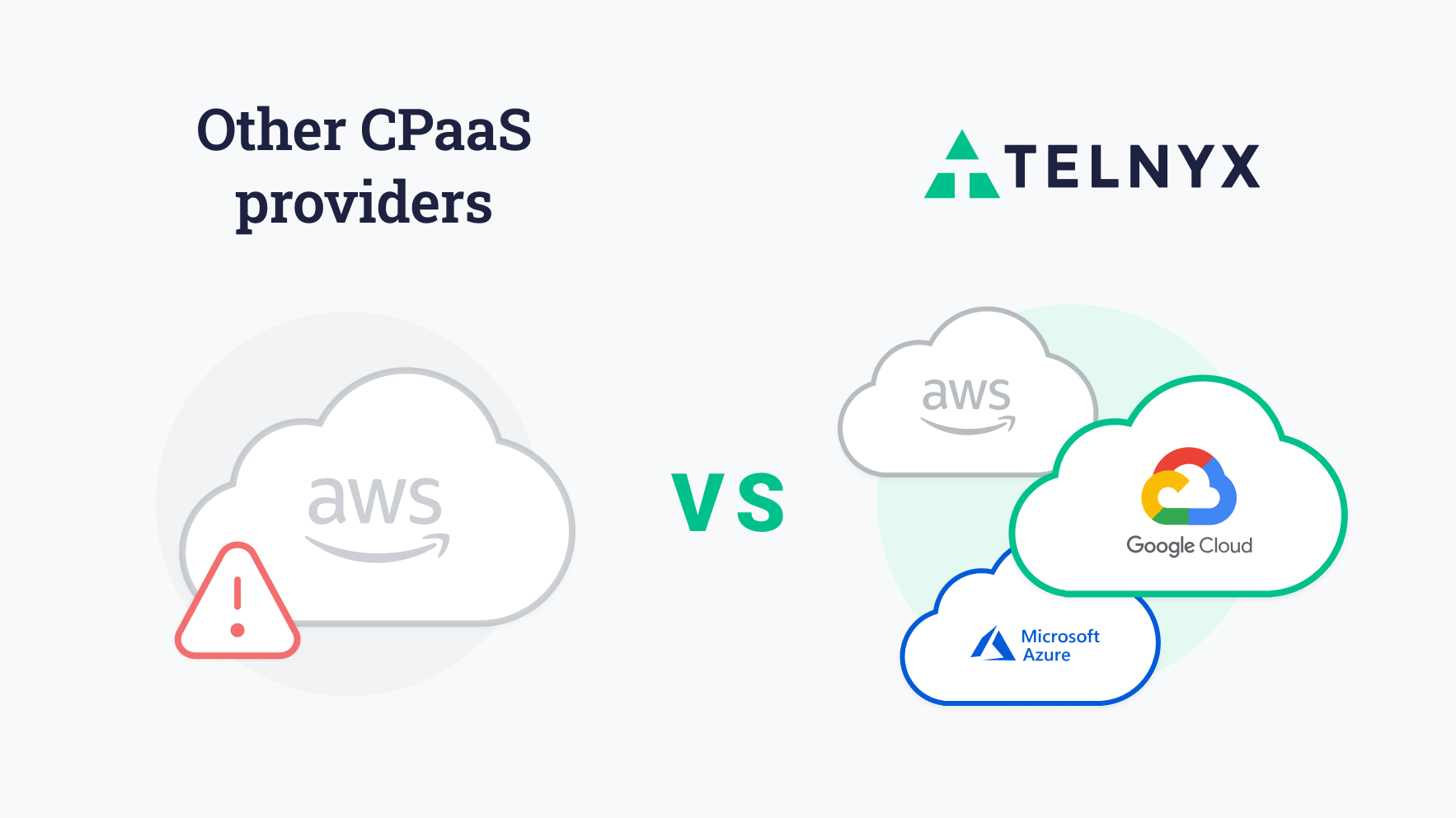 Other CPaaS providers rely on a single cloud provider, Telnyx connects with all major CSPs.
