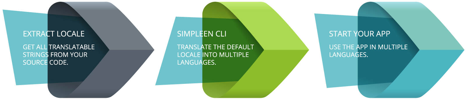 ProcessExtractTranslate