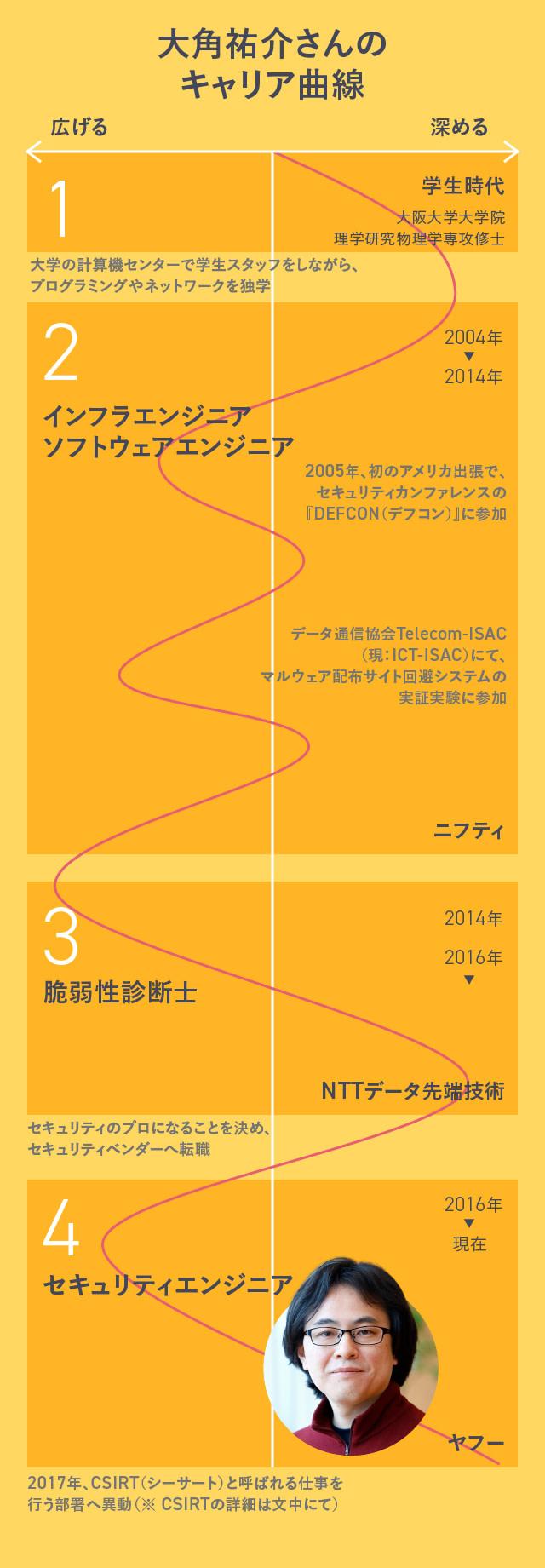 大角祐介さんのキャリア曲線