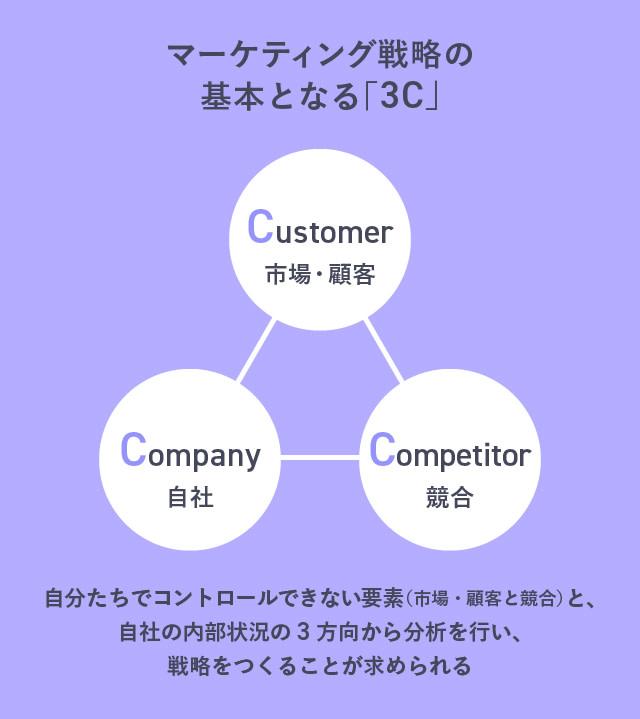 唐澤俊輔さん マーケティングの基本となる「3C」