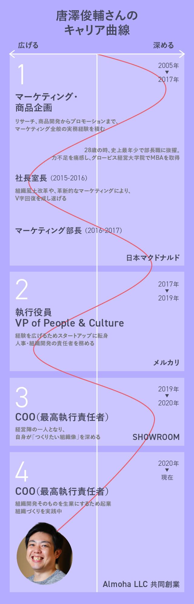 唐澤俊輔さんのキャリア曲線